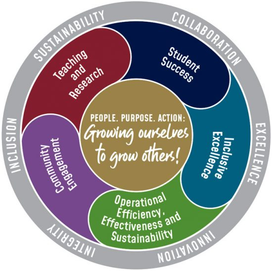 People, Purpose, Action: Growing ourselves to grow others! Sustainability, Collaboration, Excellence, Innovation, Integrity and Inclusion. Teaching and Research, Student Success, Inclusive Excellence, Operational efficiency, effectiveness and sustainability and Community Engagement.